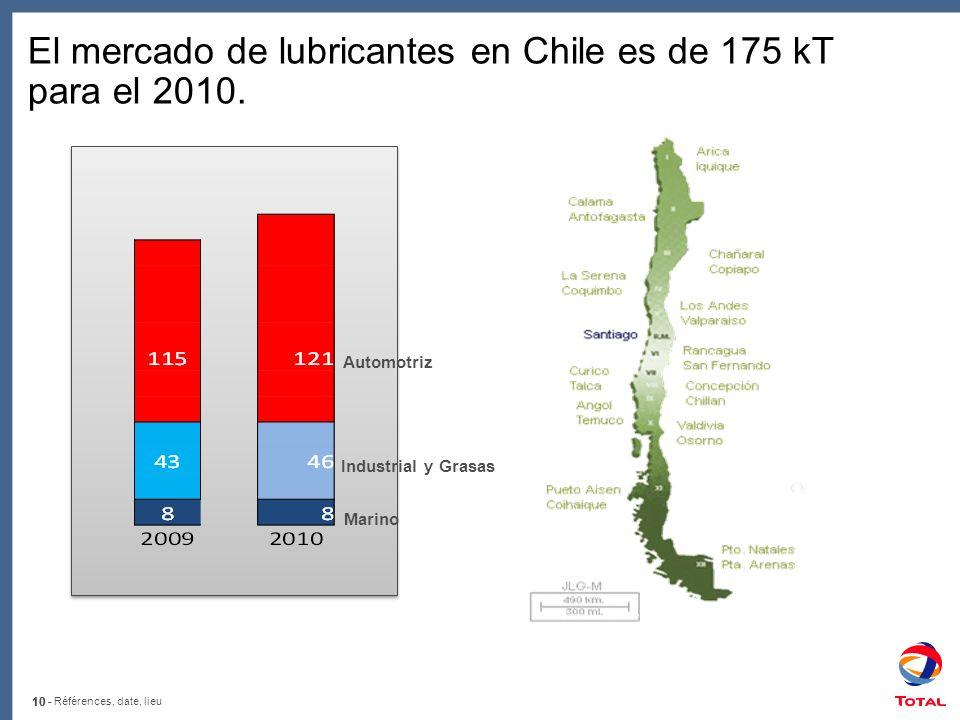10 - Références, date, lieu 10 - Automotriz Industrial y Grasas Marino El mercado de lubricantes en Chile es de 175 kT para el 2010.