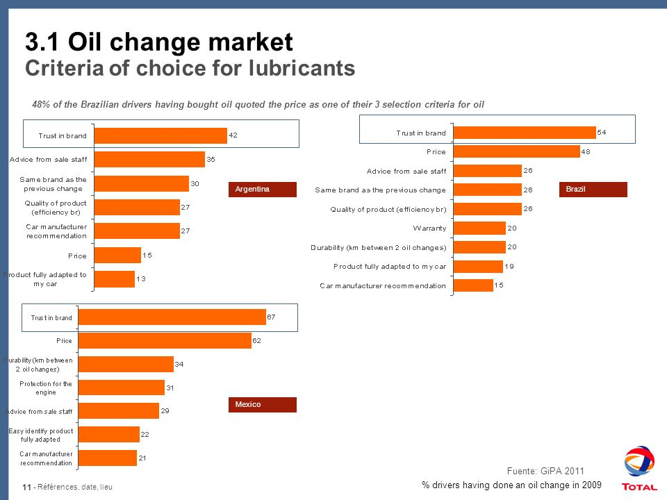 11 - Références, date, lieu 3.1 Oil change market Criteria of choice for lubricants 48% of the Brazilian drivers having bought oil quoted the price as