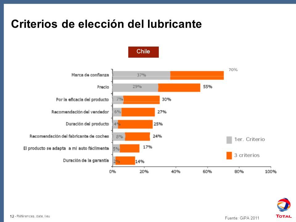 12 - Références, date, lieu Criterios de elección del lubricante Chile Fuente: GiPA 2011