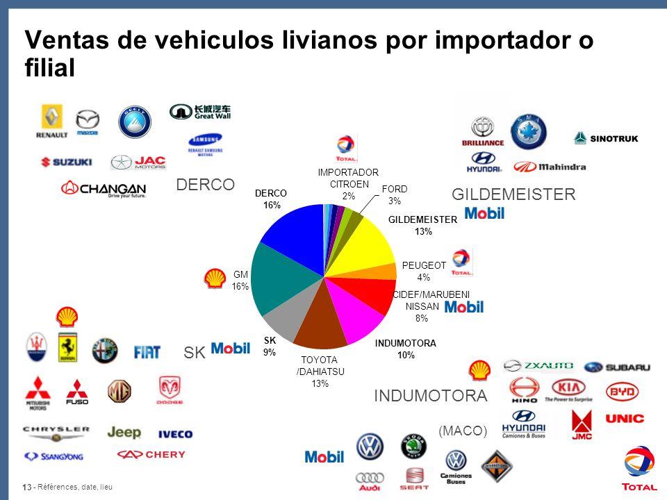 13 - Références, date, lieu Ventas de vehiculos livianos por importador o filial GILDEMEISTER SK INDUMOTORA (MACO) DERCO PEUGEOT 4% CIDEF/MARUBENI NISSAN 8% TOYOTA /DAHIATSU 13% GM 16% GILDEMEISTER 13% INDUMOTORA 10% SK 9% DERCO 16% FORD 3% IMPORTADOR CITROEN 2%