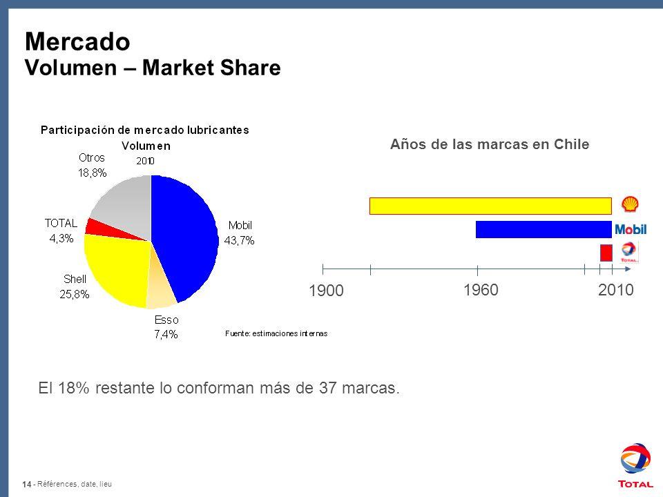 14 - Références, date, lieu Mercado Volumen – Market Share 1900 2010 1960 Años de las marcas en Chile El 18% restante lo conforman más de 37 marcas.