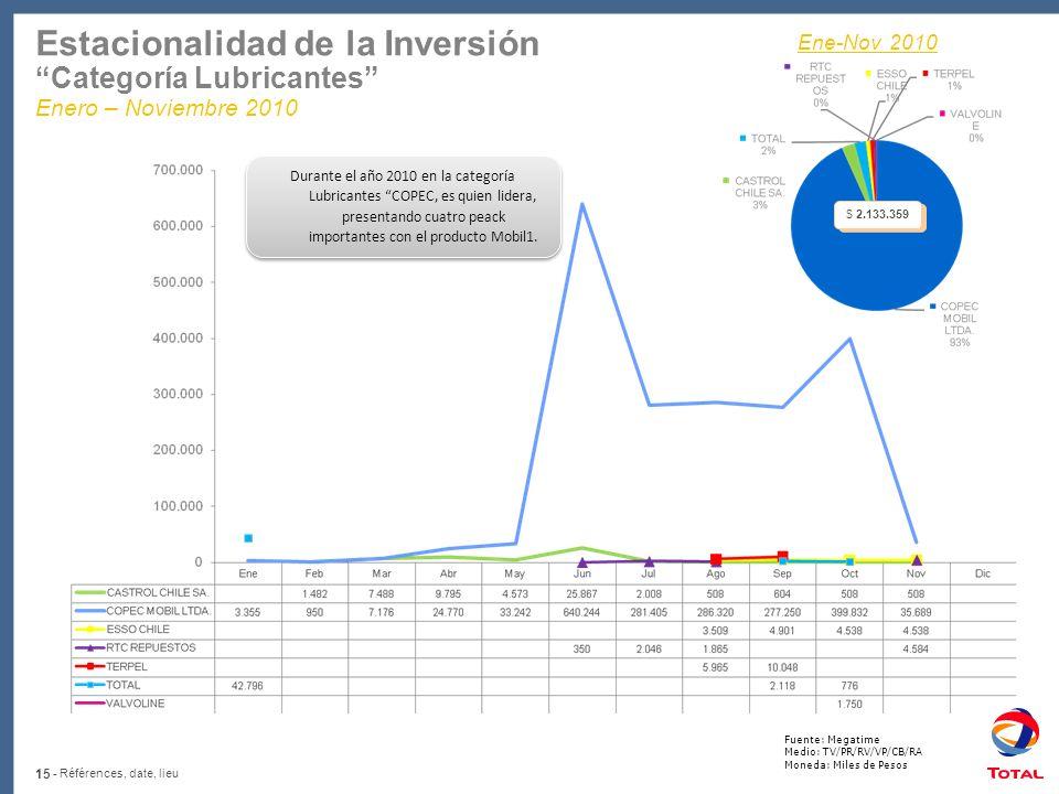 15 - Références, date, lieu Estacionalidad de la Inversión Categoría Lubricantes Enero – Noviembre 2010 Fuente: Megatime Medio: TV/PR/RV/VP/CB/RA Mone