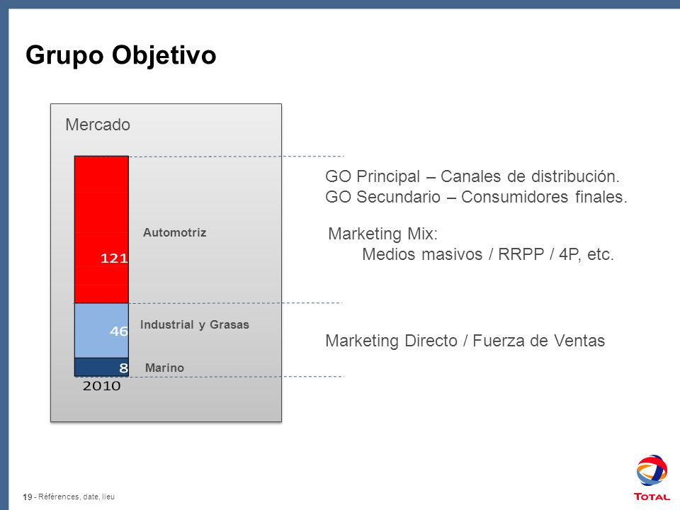 19 - Références, date, lieu Grupo Objetivo Automotriz Industrial y Grasas Marino Marketing Directo / Fuerza de Ventas Marketing Mix: Medios masivos /