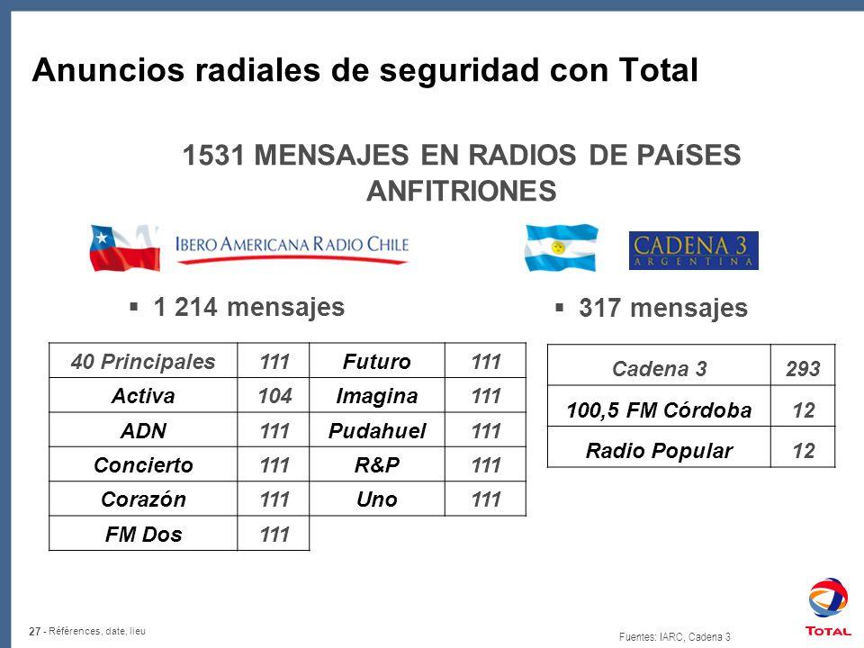 27 - Références, date, lieu Anuncios radiales de seguridad con Total 1531 MENSAJES EN RADIOS DE PA í SES ANFITRIONES Cadena 3293 100,5 FM Córdoba12 Radio Popular12 Fuentes: IARC, Cadena 3 1 214 mensajes 317 mensajes 40 Principales111Futuro111 Activa104Imagina111 ADN111Pudahuel111 Concierto111R&P111 Corazón111Uno111 FM Dos111