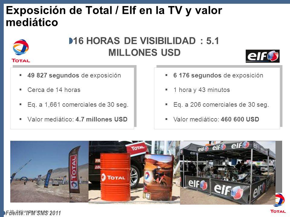 28 - Références, date, lieu Exposición de Total / Elf en la TV y valor mediático 49 827 segundos de exposición Cerca de 14 horas Eq. a 1,661 comercial
