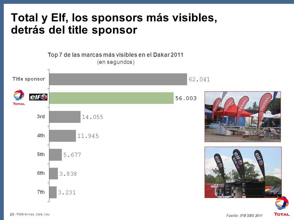 29 - Références, date, lieu Total y Elf, los sponsors más visibles, detrás del title sponsor Top 7 de las marcas más visibles en el Dakar 2011 (en segundos) Fuente : IFM SMS 2011
