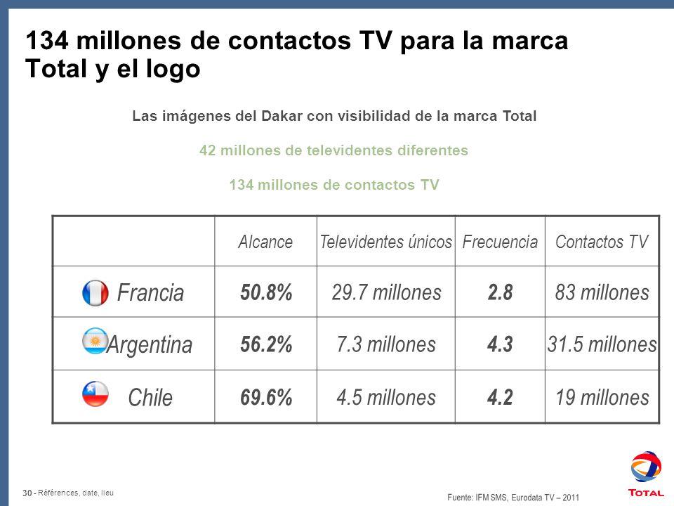 30 - Références, date, lieu 134 millones de contactos TV para la marca Total y el logo AlcanceTelevidentes únicosFrecuenciaContactos TV Francia 50.8% 29.7 millones 2.8 83 millones Argentina 56.2% 7.3 millones 4.3 31.5 millones Chile 69.6% 4.5 millones 4.2 19 millones Fuente: IFM SMS, Eurodata TV – 2011 Las imágenes del Dakar con visibilidad de la marca Total 42 millones de televidentes diferentes 134 millones de contactos TV