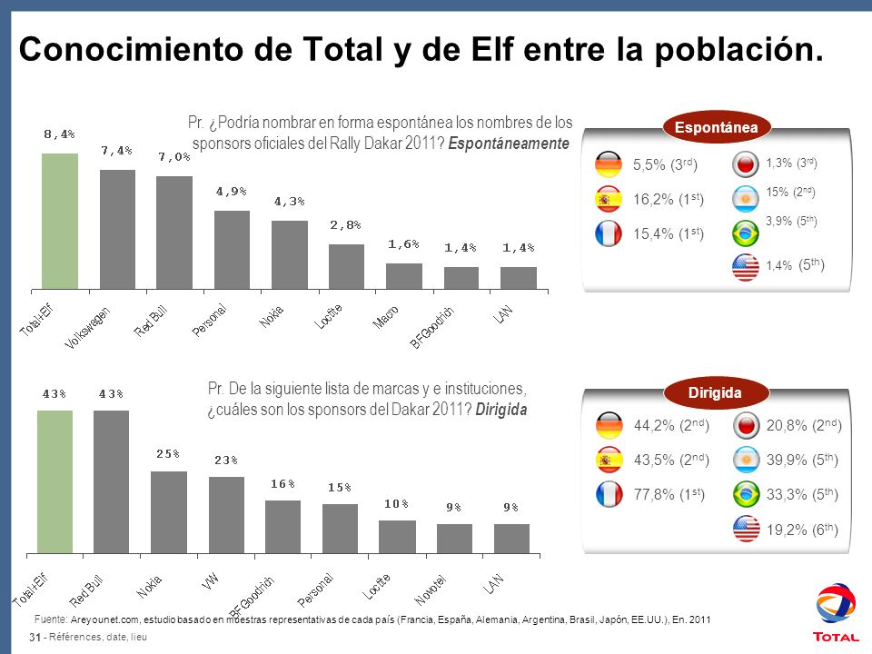 31 - Références, date, lieu Pr. ¿Podría nombrar en forma espontánea los nombres de los sponsors oficiales del Rally Dakar 2011? Espontáneamente 5,5% (