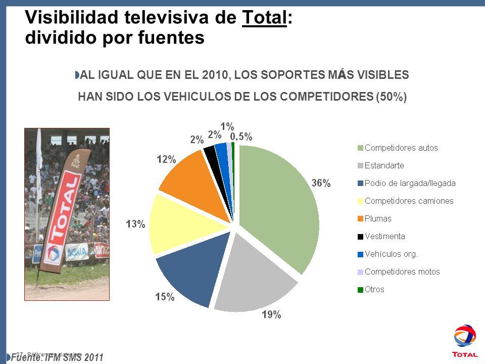 37 - Références, date, lieu Visibilidad televisiva de Total: dividido por fuentes AL IGUAL QUE EN EL 2010, LOS SOPORTES M Á S VISIBLES HAN SIDO LOS VEHICULOS DE LOS COMPETIDORES (50%) Fuente: IFM SMS 2011