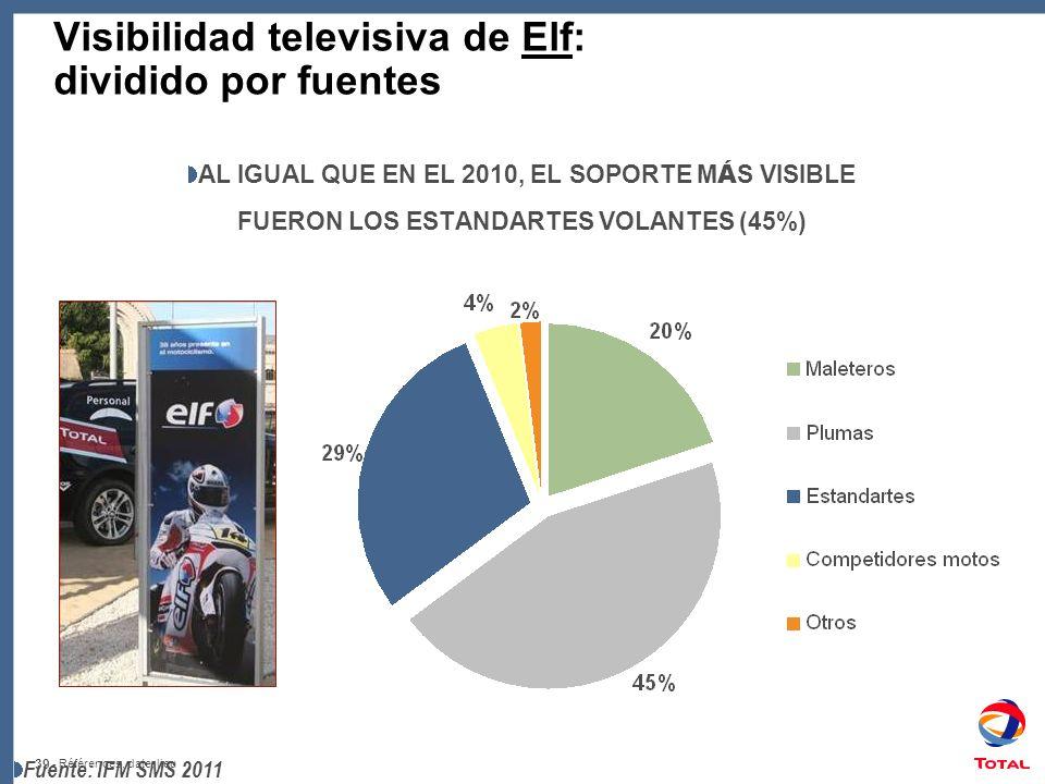 39 - Références, date, lieu Visibilidad televisiva de Elf: dividido por fuentes AL IGUAL QUE EN EL 2010, EL SOPORTE M Á S VISIBLE FUERON LOS ESTANDARTES VOLANTES (45%) Fuente: IFM SMS 2011