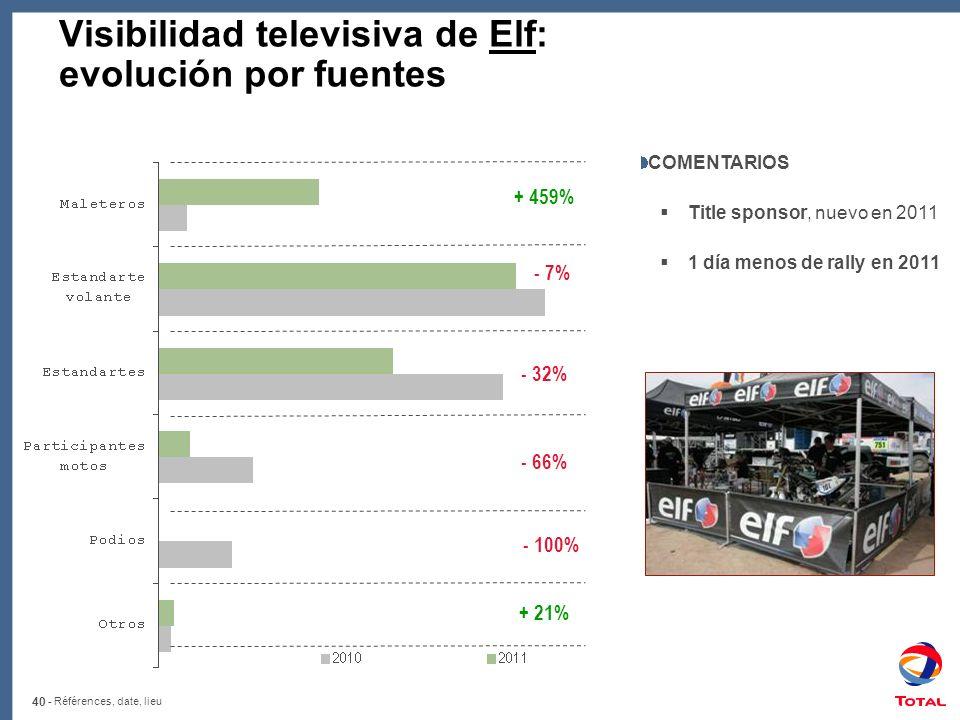 40 - Références, date, lieu Visibilidad televisiva de Elf: evolución por fuentes + 459% - 7% + 21% COMENTARIOS Title sponsor, nuevo en 2011 1 día menos de rally en 2011 - 32% - 66% - 100%