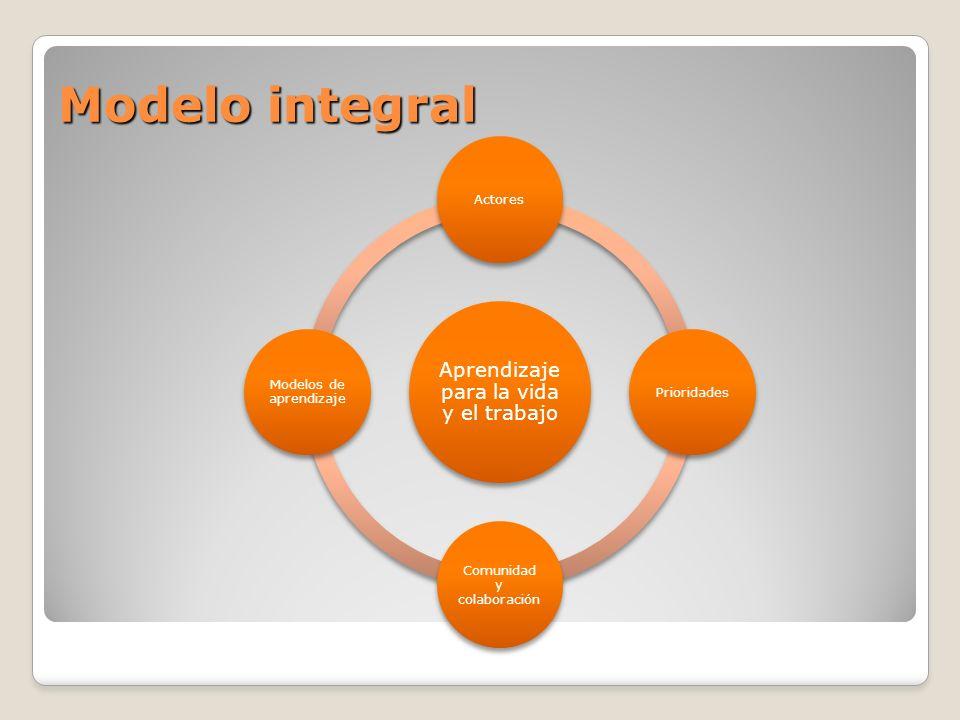 Modelo integral Aprendizaje para la vida y el trabajo ActoresPrioridades Comunidad y colaboración Modelos de aprendizaje