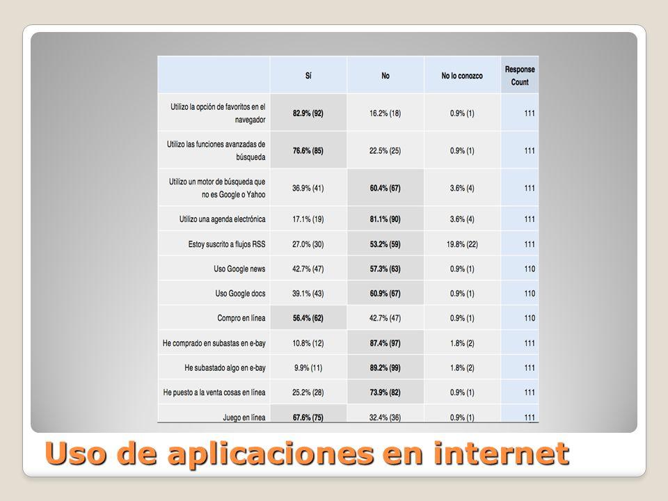 Uso de aplicaciones en internet