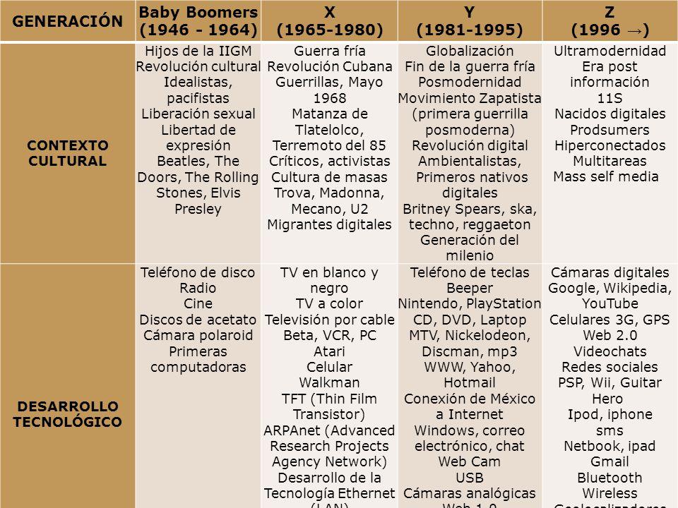 GENERACIÓN Baby Boomers (1946 - 1964) X (1965-1980) Y (1981-1995) Z (1996 ) CONTEXTO CULTURAL Hijos de la IIGM Revolución cultural Idealistas, pacifis