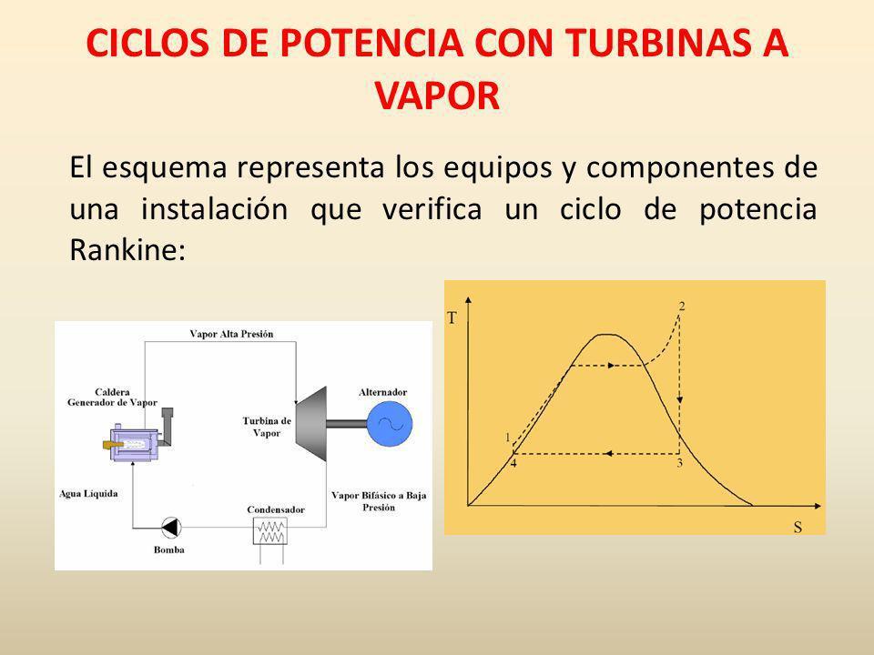 CICLOS DE POTENCIA CON TURBINAS A VAPOR El esquema representa los equipos y componentes de una instalación que verifica un ciclo de potencia Rankine: