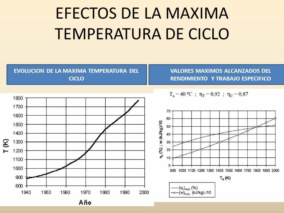 EFECTOS DE LA MAXIMA TEMPERATURA DE CICLO EVOLUCION DE LA MAXIMA TEMPERATURA DEL CICLO VALORES MAXIMOS ALCANZADOS DEL RENDIMIENTO Y TRABAJO ESPECIFICO