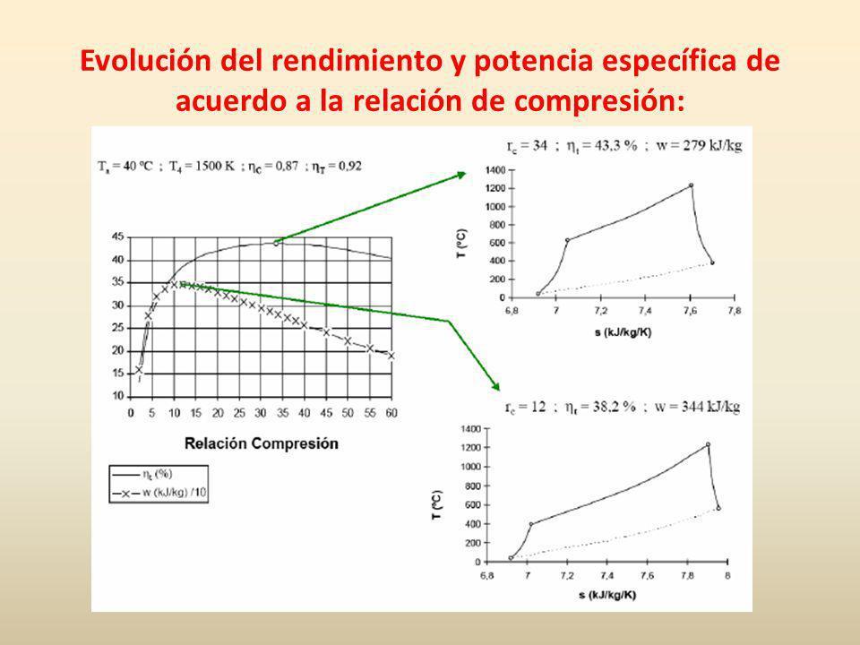 Evolución del rendimiento y potencia específica de acuerdo a la relación de compresión: