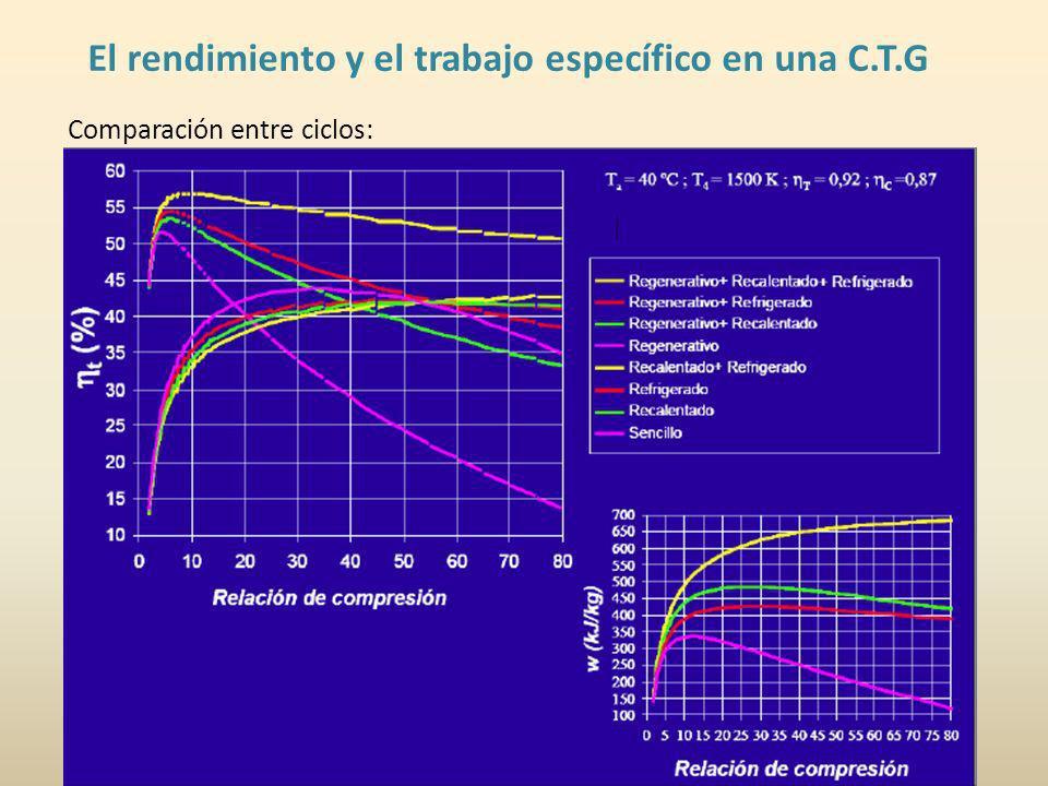 El rendimiento y el trabajo específico en una C.T.G Comparación entre ciclos: