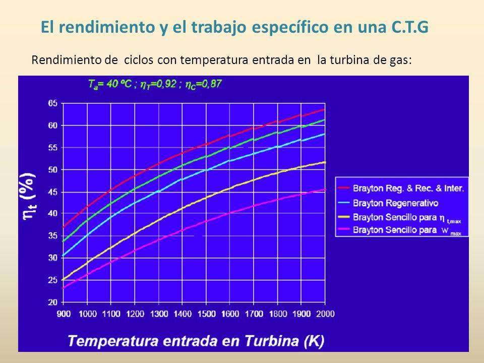 El rendimiento y el trabajo específico en una C.T.G Rendimiento de ciclos con temperatura entrada en la turbina de gas: