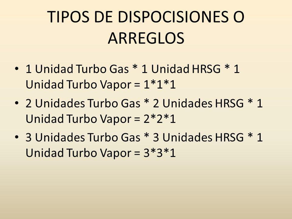 TIPOS DE DISPOCISIONES O ARREGLOS 1 Unidad Turbo Gas * 1 Unidad HRSG * 1 Unidad Turbo Vapor = 1*1*1 2 Unidades Turbo Gas * 2 Unidades HRSG * 1 Unidad
