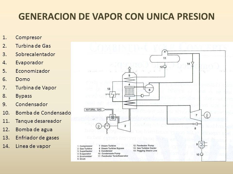 GENERACION DE VAPOR CON UNICA PRESION 1.Compresor 2.Turbina de Gas 3.Sobrecalentador 4.Evaporador 5.Economizador 6.Domo 7.Turbina de Vapor 8.Bypass 9.