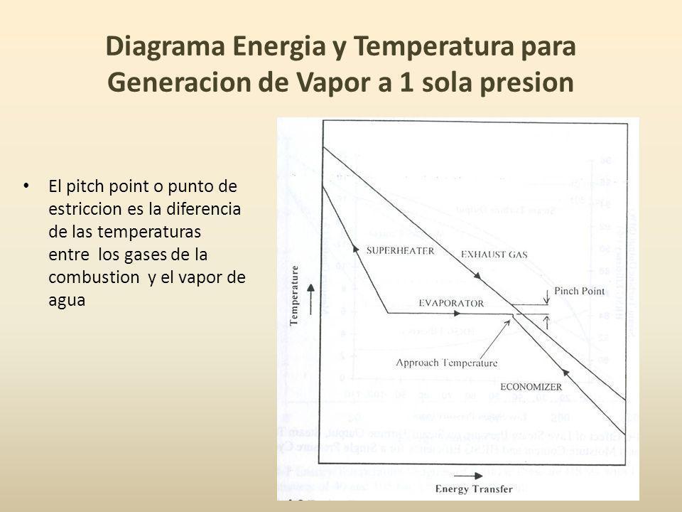 Diagrama Energia y Temperatura para Generacion de Vapor a 1 sola presion El pitch point o punto de estriccion es la diferencia de las temperaturas ent