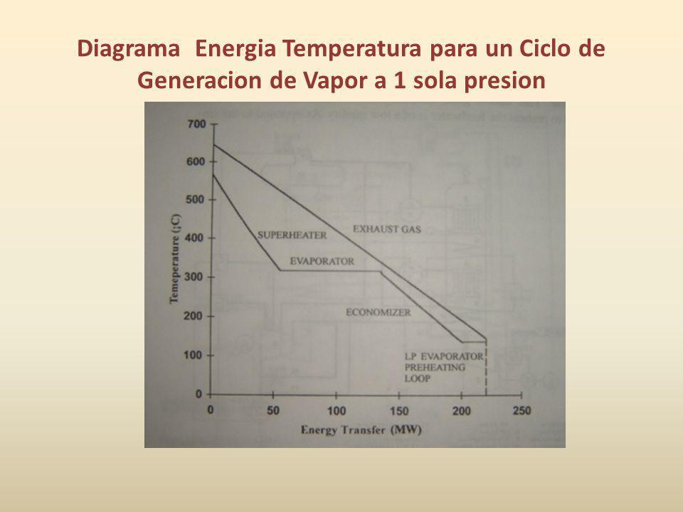 Diagrama Energia Temperatura para un Ciclo de Generacion de Vapor a 1 sola presion