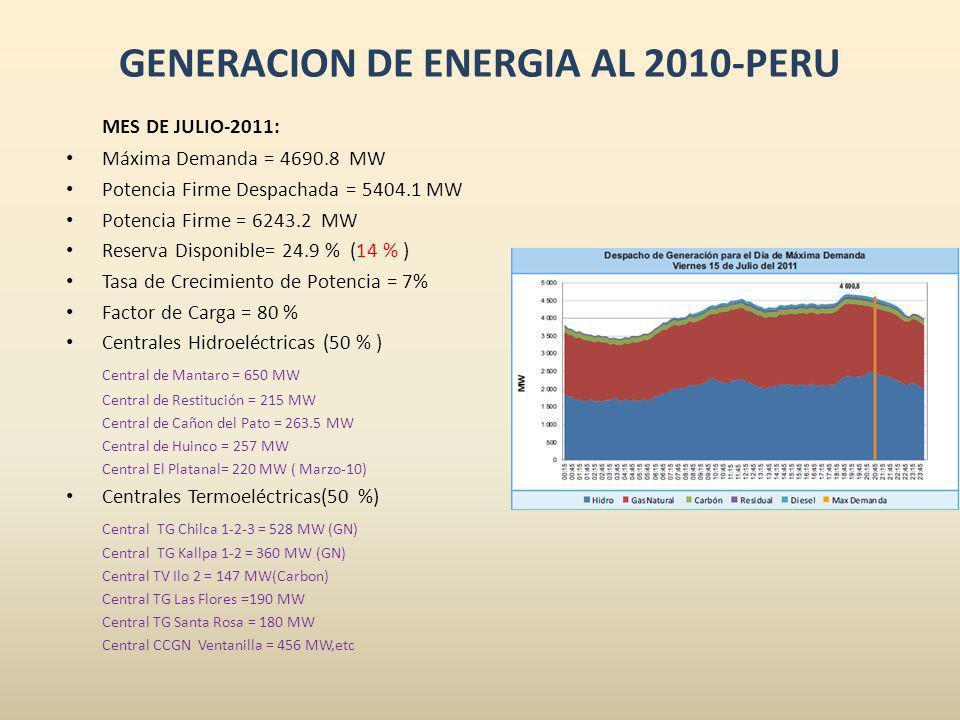 GENERACION DE ENERGIA AL 2010-PERU MES DE JULIO-2011: Máxima Demanda = 4690.8 MW Potencia Firme Despachada = 5404.1 MW Potencia Firme = 6243.2 MW Rese