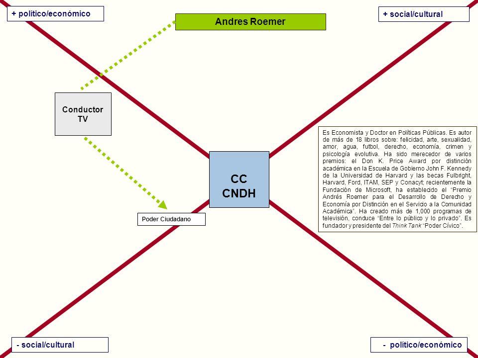 CC CNDH + político/económico + social/cultural - social/cultural- político/económico Andres Roemer Es Economista y Doctor en Políticas Públicas.