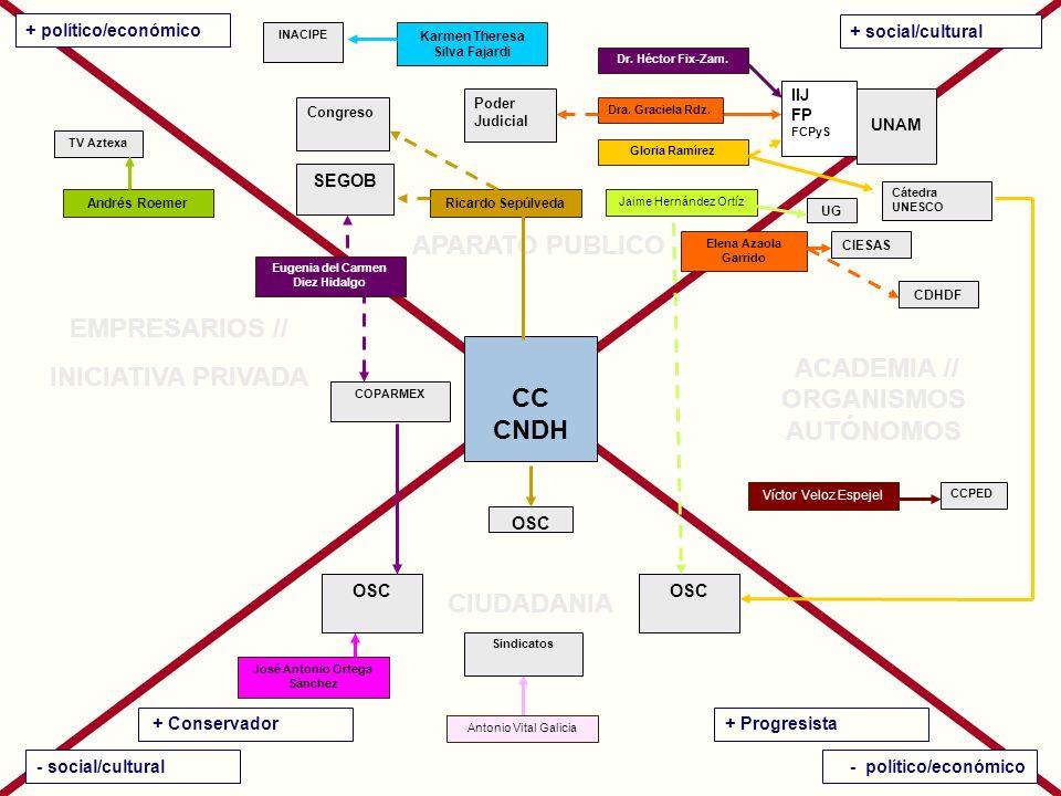 CC CNDH + político/económico + social/cultural - social/cultural- político/económico Jaime Hernández Ortíz UNAM IIJ FP FCPyS Antonio Vital Galicia Dra.