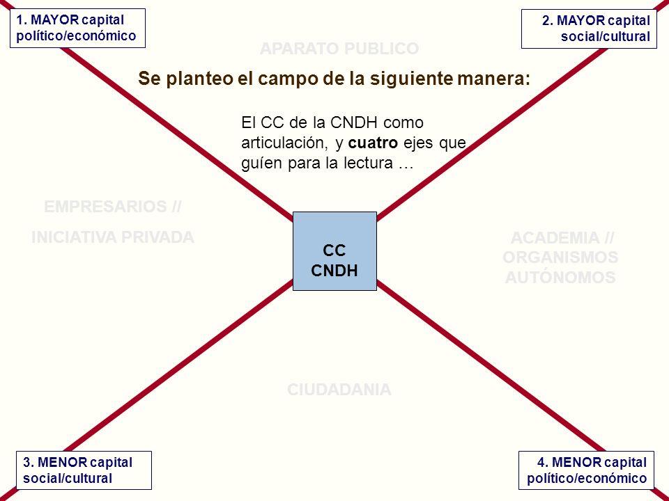 CC CNDH + político/económico + social/cultural - social/cultural- político/económico José Antonio Ortega Sánchez Presidente del Consejo Ciudadano para la Seguridad Pública y Justicia Penal.
