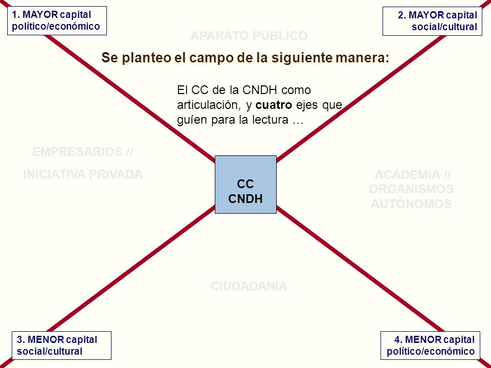 CC CNDH + político/económico + social/cultural - social/cultural- político/económico Dra.