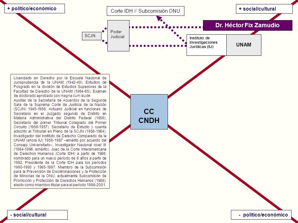 CC CNDH + político/económico + social/cultural - social/cultural- político/económico Dr.