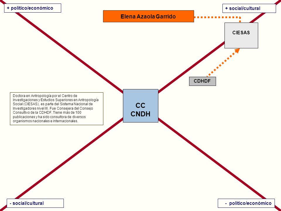 CC CNDH + político/económico + social/cultural - social/cultural- político/económico Elena Azaola Garrido Doctora en Antropología por el Centro de Investigaciones y Estudios Superiores en Antropología Social (CIESAS), es parte del Sistema Nacional de Investigadores nivel III.