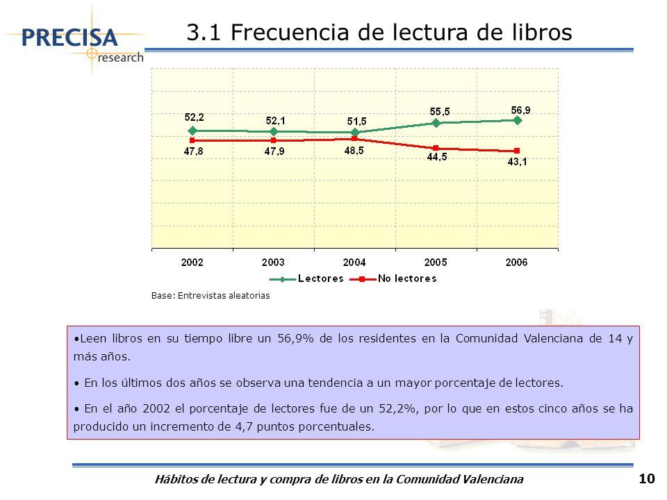 Hábitos de lectura y compra de libros en la Comunidad Valenciana 10 3.1 Frecuencia de lectura de libros Leen libros en su tiempo libre un 56,9% de los