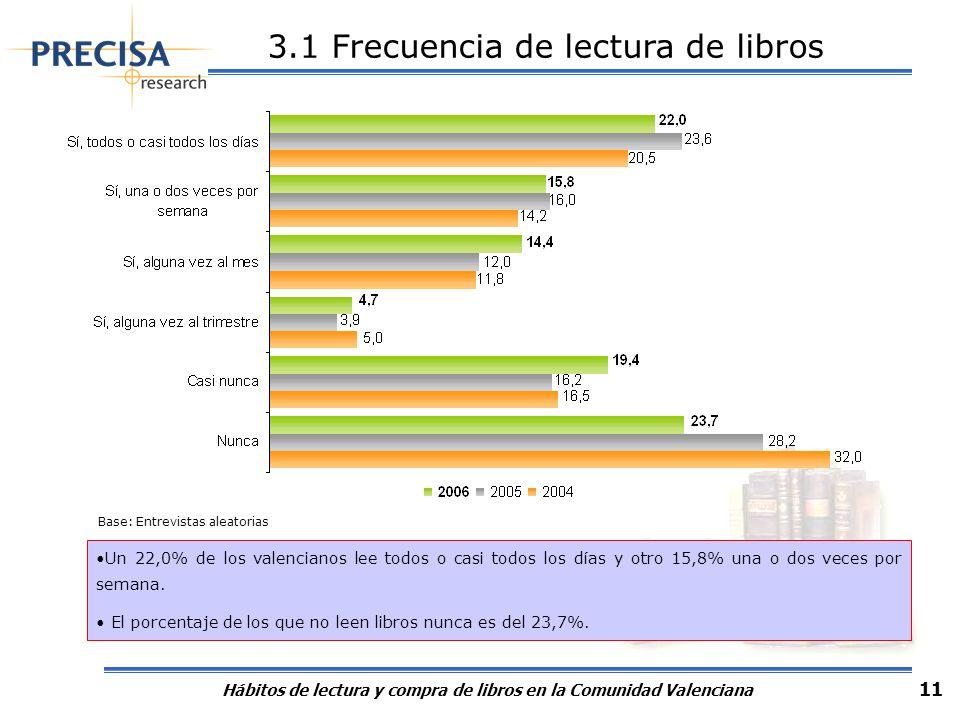 Hábitos de lectura y compra de libros en la Comunidad Valenciana 11 3.1 Frecuencia de lectura de libros Un 22,0% de los valencianos lee todos o casi t