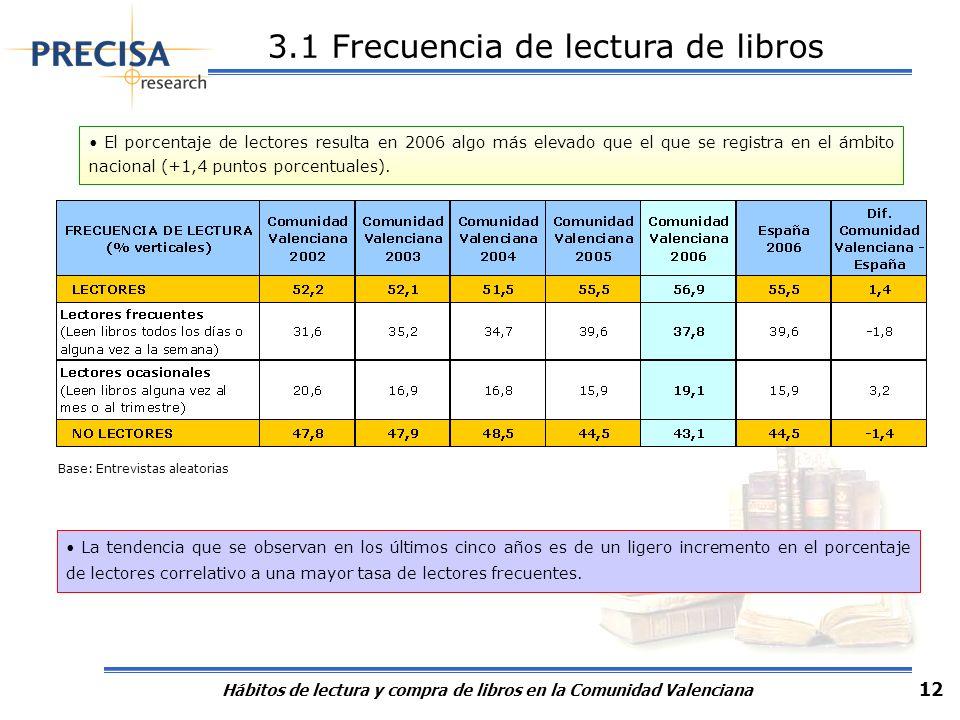 Hábitos de lectura y compra de libros en la Comunidad Valenciana 12 El porcentaje de lectores resulta en 2006 algo más elevado que el que se registra