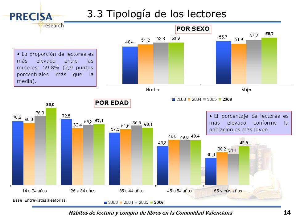 Hábitos de lectura y compra de libros en la Comunidad Valenciana 14 3.3 Tipología de los lectores La proporción de lectores es más elevada entre las m