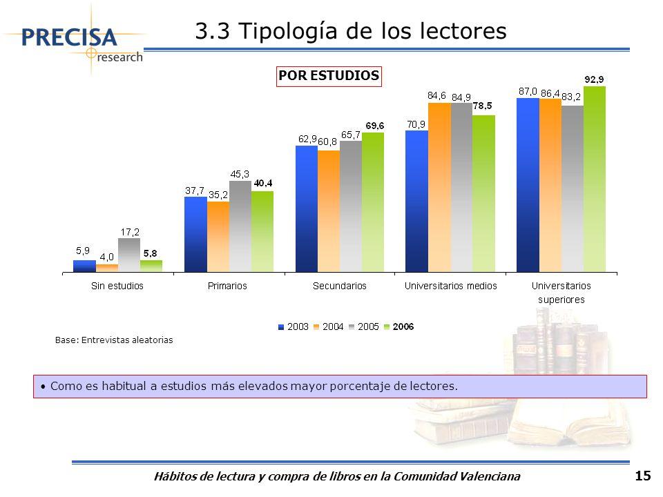 Hábitos de lectura y compra de libros en la Comunidad Valenciana 15 Como es habitual a estudios más elevados mayor porcentaje de lectores. 12,2 POR ES
