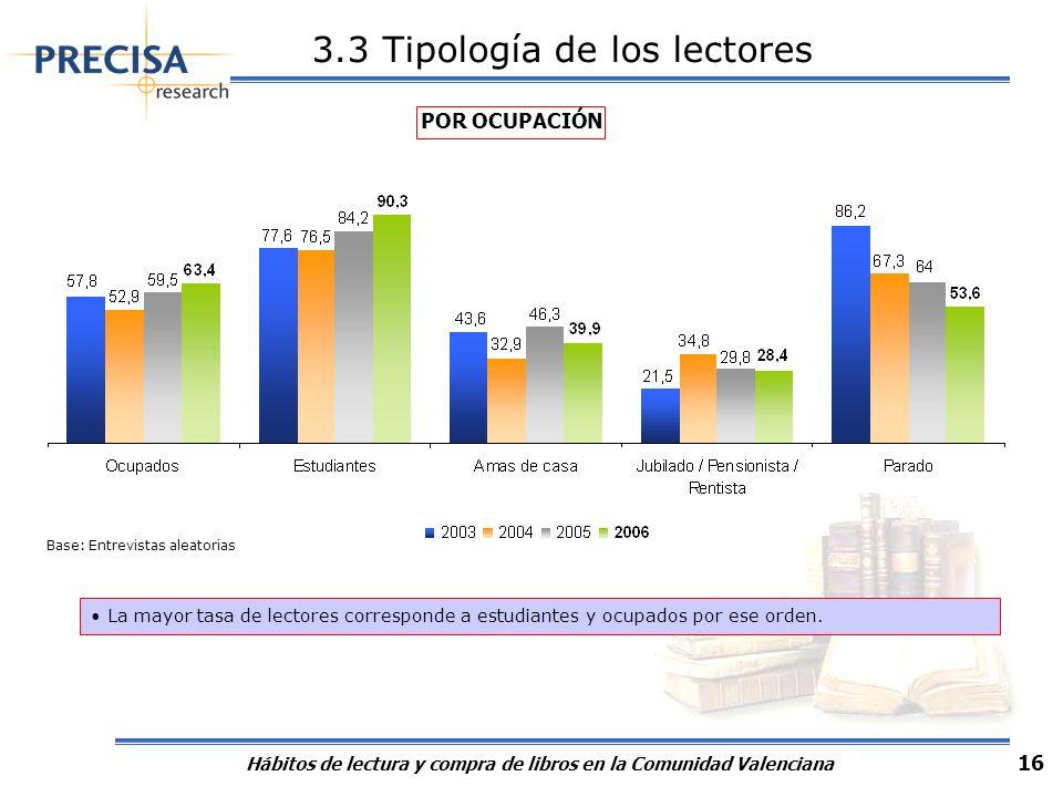 Hábitos de lectura y compra de libros en la Comunidad Valenciana 16 POR OCUPACIÓN La mayor tasa de lectores corresponde a estudiantes y ocupados por e