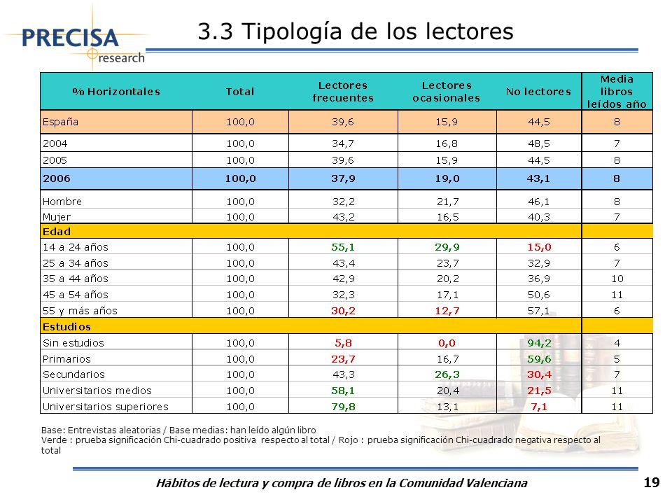 Hábitos de lectura y compra de libros en la Comunidad Valenciana 19 Base: Entrevistas aleatorias / Base medias: han leído algún libro Verde : prueba s