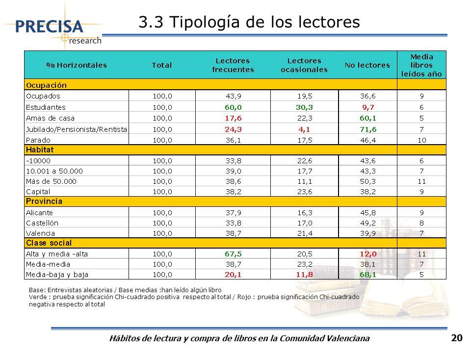 Hábitos de lectura y compra de libros en la Comunidad Valenciana 20 Base: Entrevistas aleatorias / Base medias :han leído algún libro Verde : prueba s