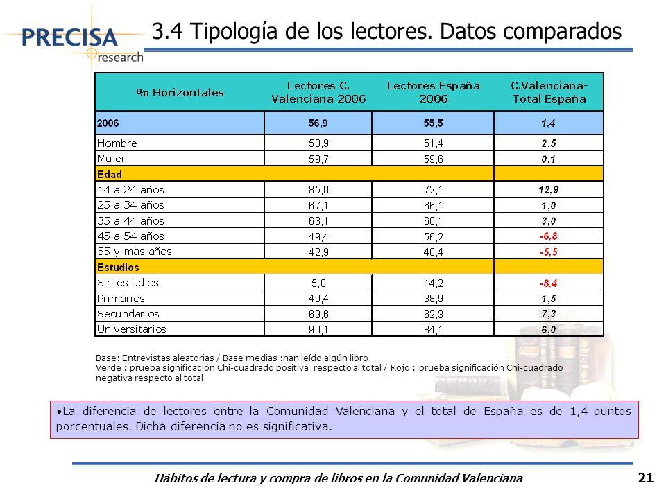 Hábitos de lectura y compra de libros en la Comunidad Valenciana 21 3.4 Tipología de los lectores. Datos comparados Base: Entrevistas aleatorias / Bas