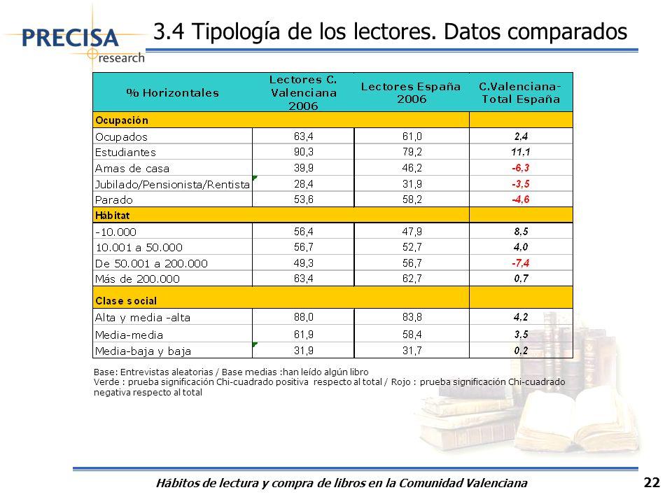 Hábitos de lectura y compra de libros en la Comunidad Valenciana 22 3.4 Tipología de los lectores. Datos comparados Base: Entrevistas aleatorias / Bas