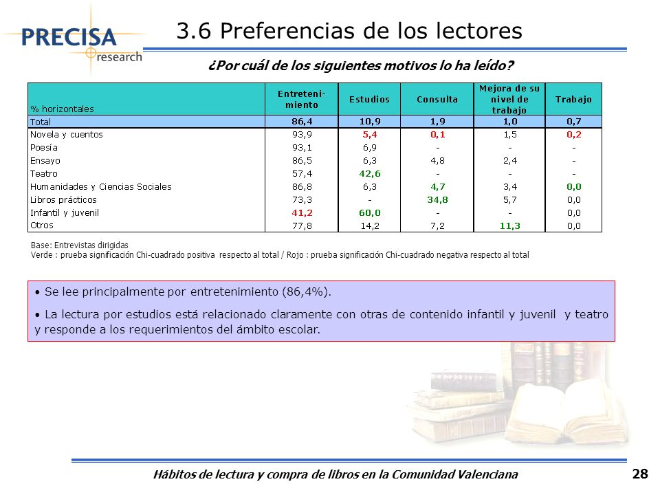 Hábitos de lectura y compra de libros en la Comunidad Valenciana 28 3.6 Preferencias de los lectores ¿Por cuál de los siguientes motivos lo ha leído?