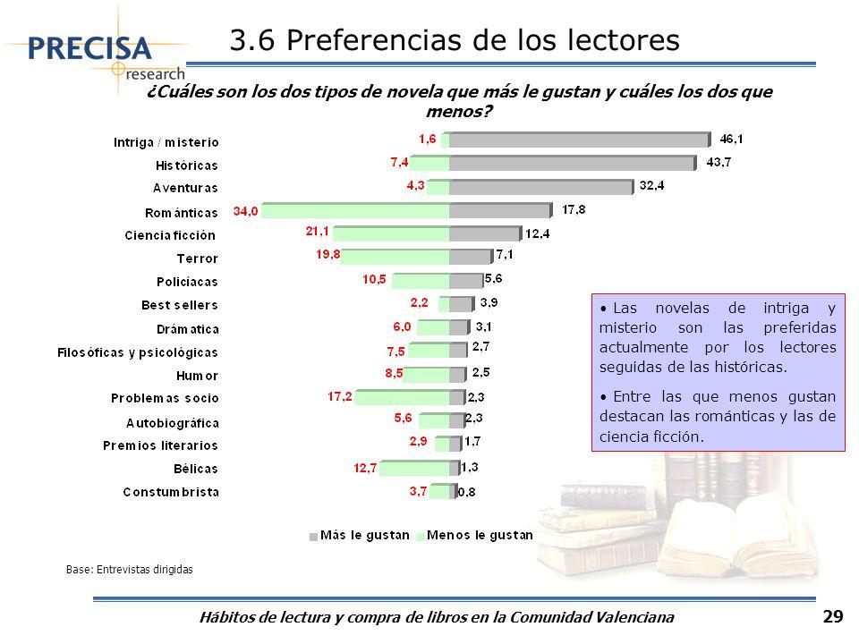 Hábitos de lectura y compra de libros en la Comunidad Valenciana 29 3.6 Preferencias de los lectores ¿Cuáles son los dos tipos de novela que más le gu