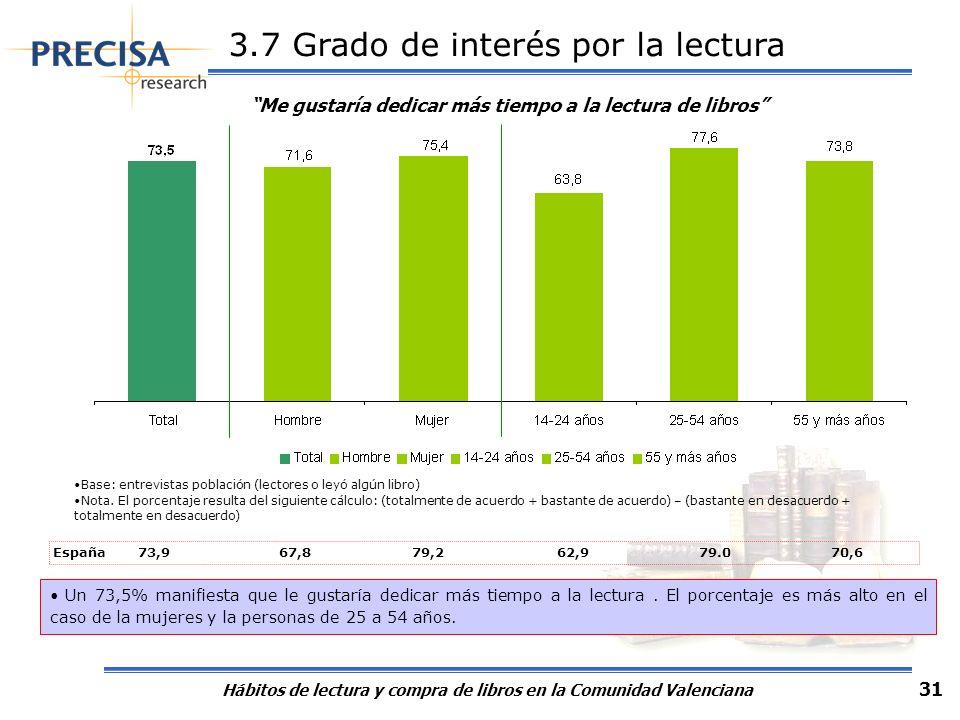 Hábitos de lectura y compra de libros en la Comunidad Valenciana 31 3.7 Grado de interés por la lectura Me gustaría dedicar más tiempo a la lectura de