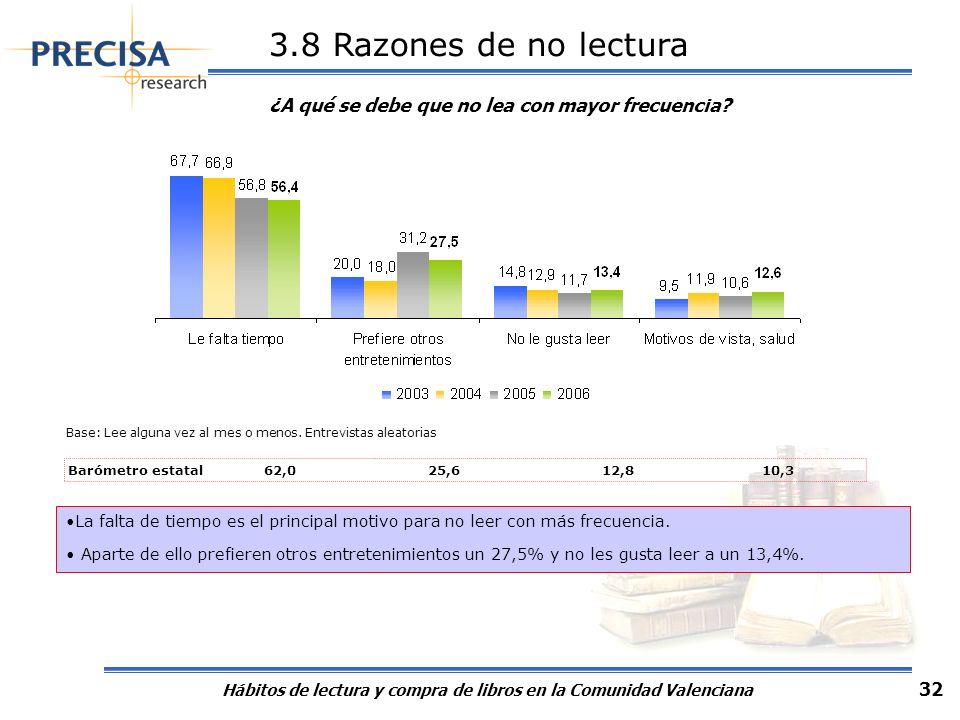 Hábitos de lectura y compra de libros en la Comunidad Valenciana 32 3.8 Razones de no lectura ¿A qué se debe que no lea con mayor frecuencia? Base: Le