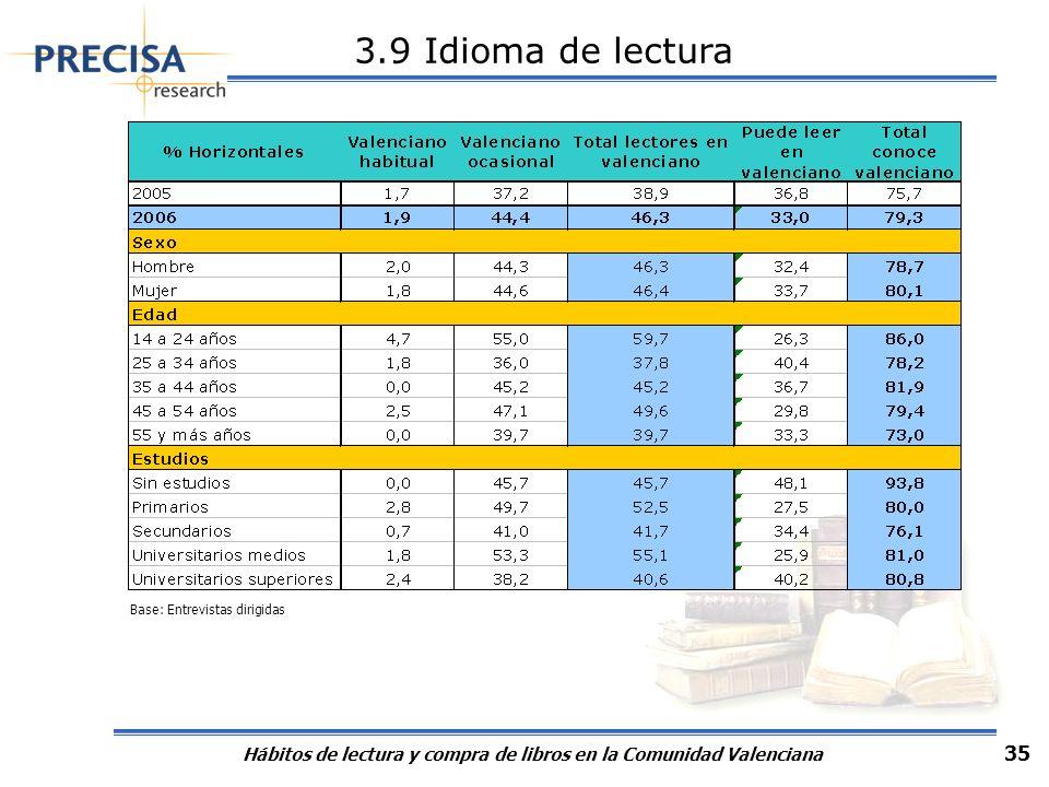 Hábitos de lectura y compra de libros en la Comunidad Valenciana 35 3.9 Idioma de lectura Base: Entrevistas dirigidas