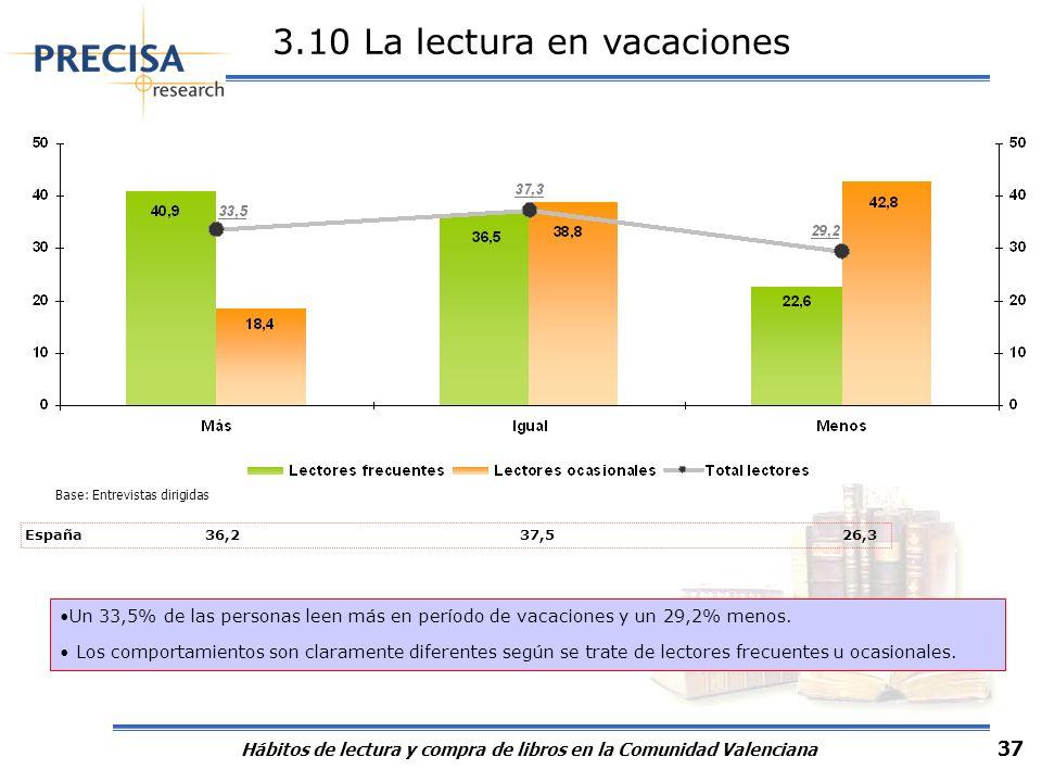 Hábitos de lectura y compra de libros en la Comunidad Valenciana 37 3.10 La lectura en vacaciones Un 33,5% de las personas leen más en período de vaca